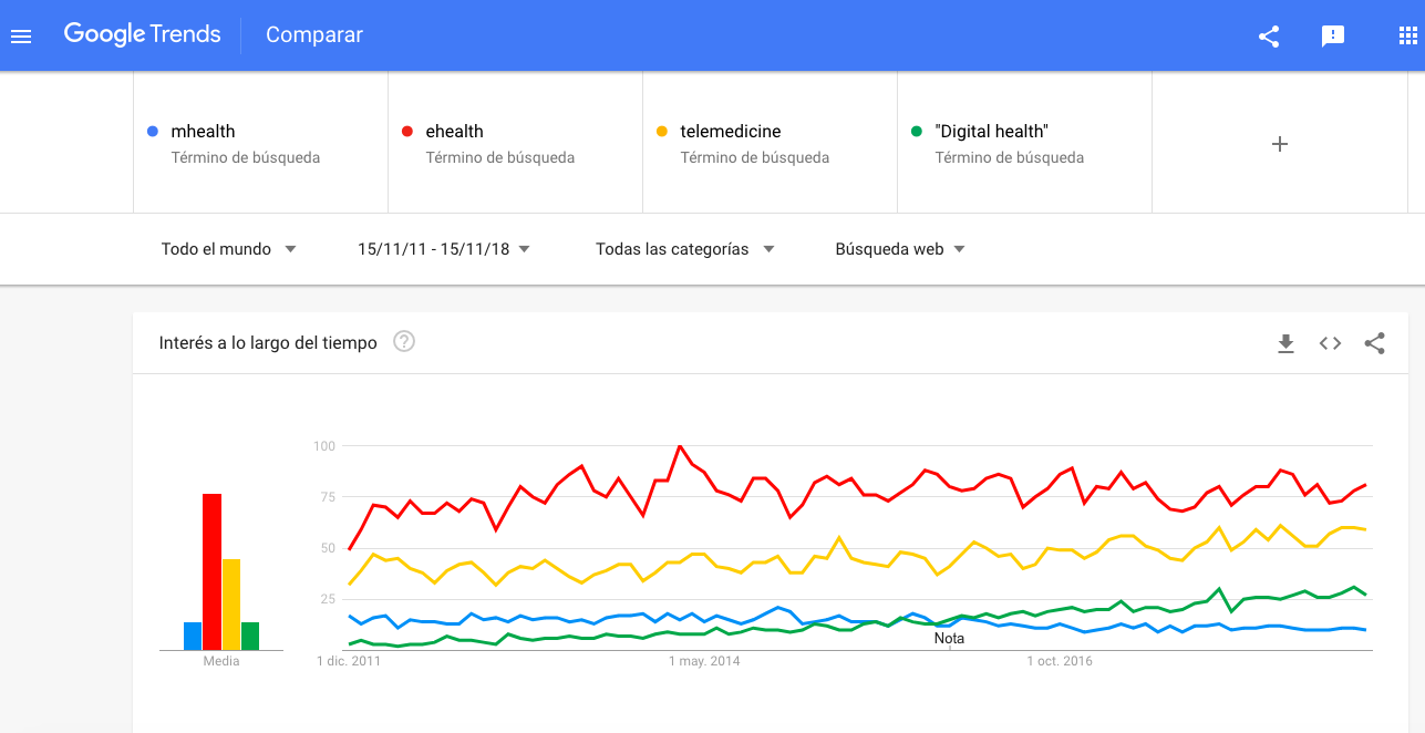 Googletrends mhealth